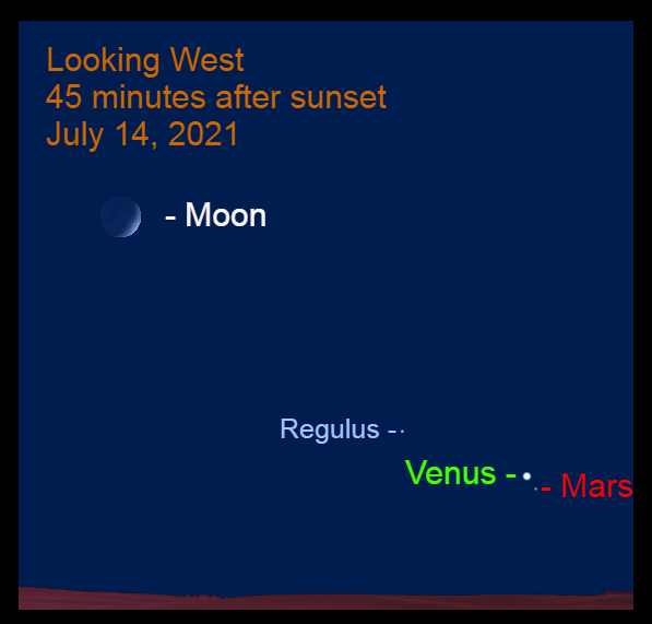 2021, July 14: The crescent moon, Evening Star Venus, Mars, and Regulus are in the western sky after sundown.