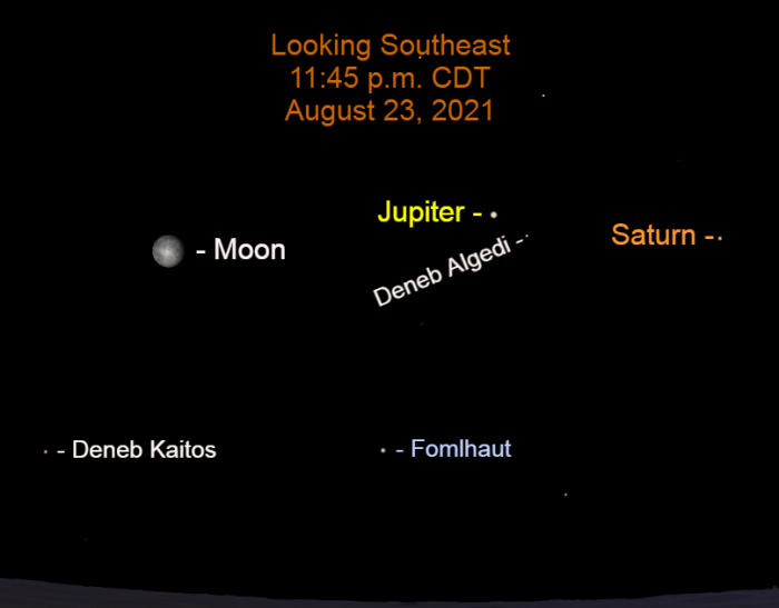 2021, August 23: As midnight approaches, the moon, Jupiter, and Saturn are in the southern sky, along with stars that are tails.