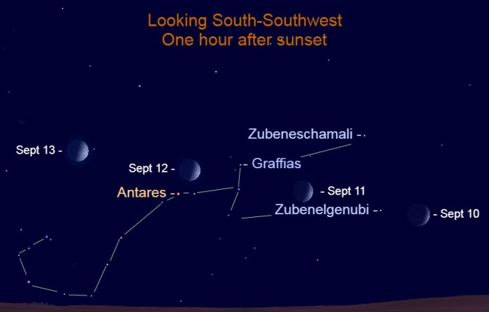 2021, September 10-13: In the evening sky, the moon steps through the Classic Scorpion.