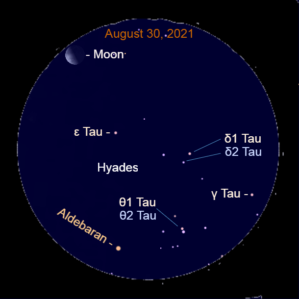2021, August 30: Through a binocular the morning moon is 5.4° to the upper left of Aldebaran and the Hyades star cluster.
