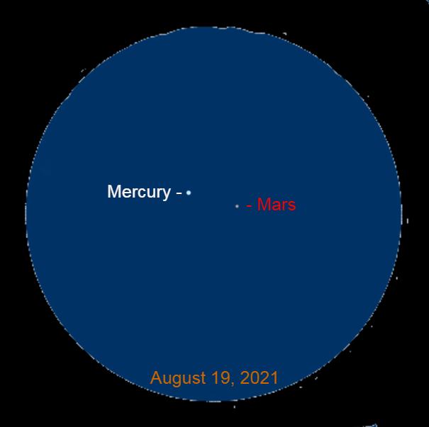 2021, August 19: Through a binocular, Mercury is 0.9° to the upper left of Mars.