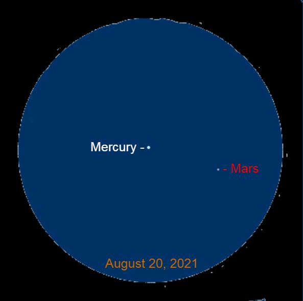 2021, August 20: Through a binocular, Mercury is 1.9° to the upper left of Mars.
