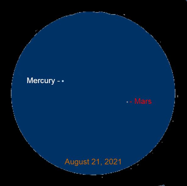 2021, August 21: Through a binocular, Mercury is 2.9° to the upper left of Mars.