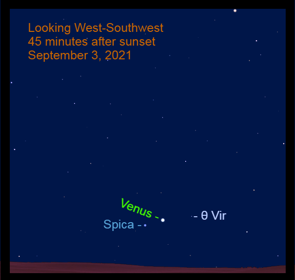2021, September 3: After sunset, Venus nears Spica, approaching their widely-spaced conjunction in two evenings.