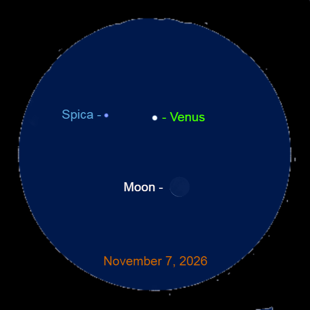 2026, November 7: The closest grouping of Venus, the crescent moon, and Spica from 2021 through 2036.