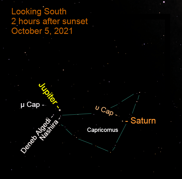 2021, October 5: Two hours after sunset, bright Jupiter and Saturn are in the southern sky in front of the stars of Capricornus.