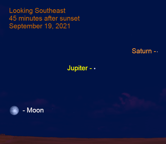 2021, September 19: The nearly-full moon, bright Jupiter and Saturn are lined up in the southeast after sunset.