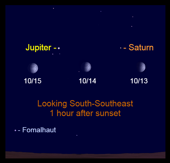 Chart Caption - 2021, October 13-15:  The waxing moon passes evening planets Saturn and Jupiter.