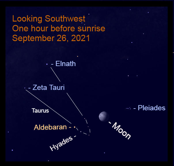 2021, September 26: The bright moon is between the Pleiades star cluster and Hyades star cluster before sunrise.