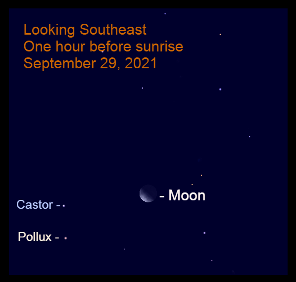 2021, September 29: Before sunrise, the thick crescent moon is 12.0° to the right of Castor, one of the Gemini Twins.