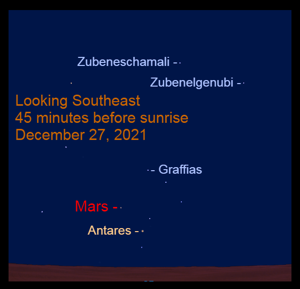 2021, December 27: Mars passes 4.5° to the upper left of Antares.