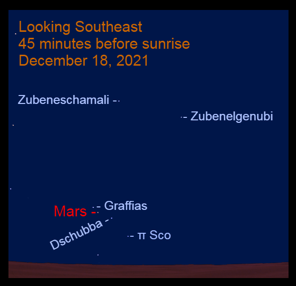 2021, December 18: Mars passes 1.0° to the lower right of Graffias.