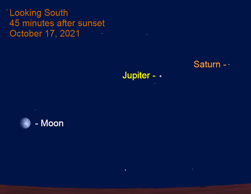 2021, October 17: The moon, Jupiter, and Saturn are strung across the southeastern sky after sunset.