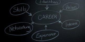 Career Mind-Map