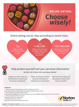 Safe online dating infographic