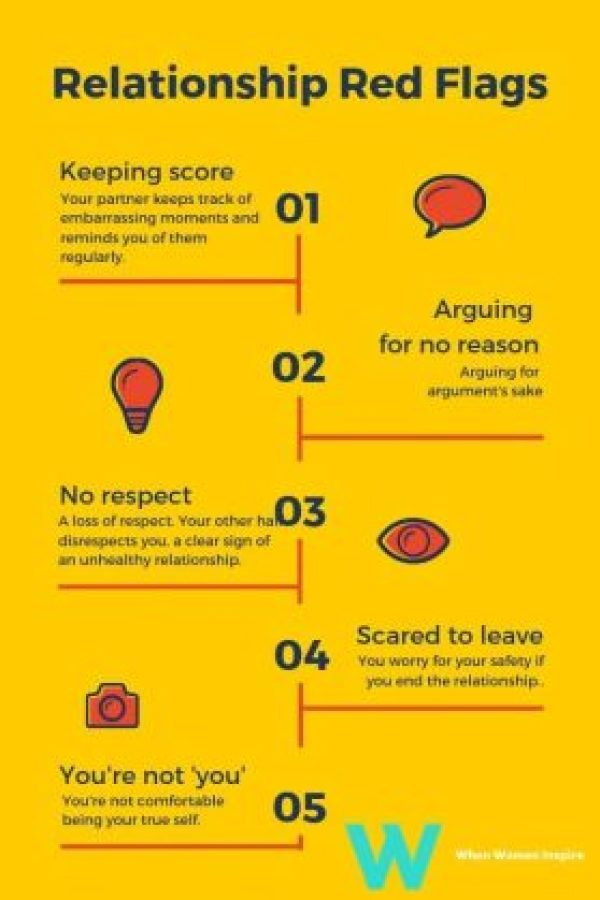 Relationship red flags infographic
