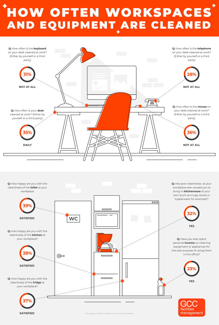Clean office infographic
