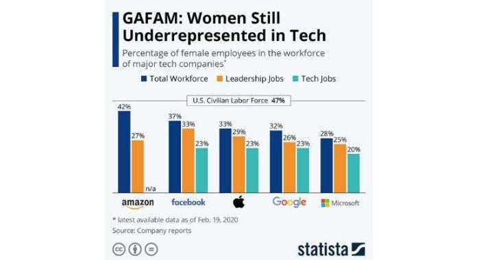 Women tech gender gap stats