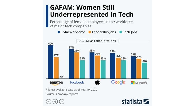 Women tech gender gap stats