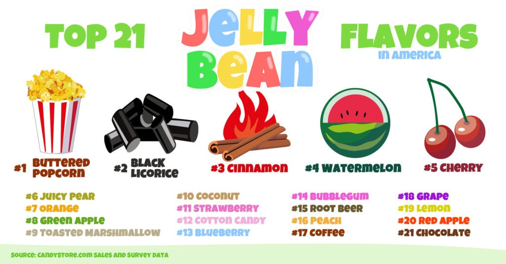 America's Favorite Jelly Beans by State
