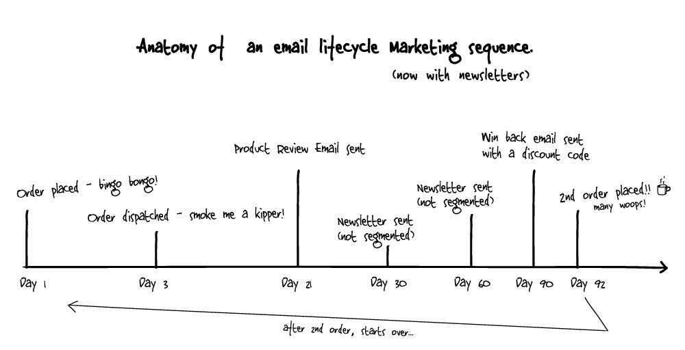Visual lifecycle email marketing guide