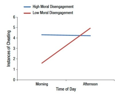 The Morning Morality Effect_Psychological Science January 2014