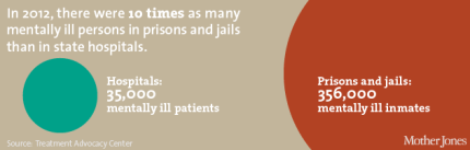 Treatment Advocacy Center_Mother Jones
