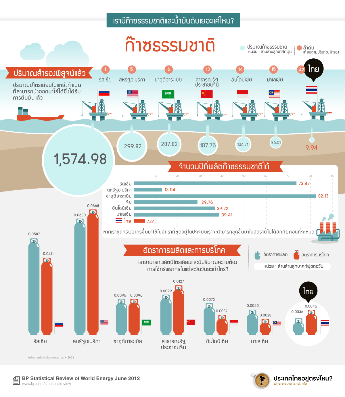 PetroleumThai-infographic-Proved-Reserves-of-Natural-Gas
