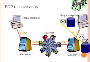 Mail Server - POP