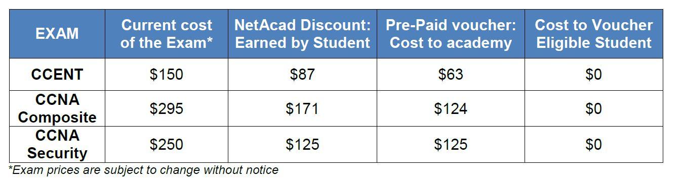 Cisco Certification Exam Discount Programthe Ultimate Goal For Ccna