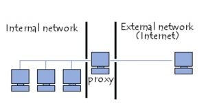 network proxy concept