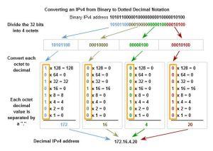 Subnet calculation