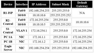 IP table