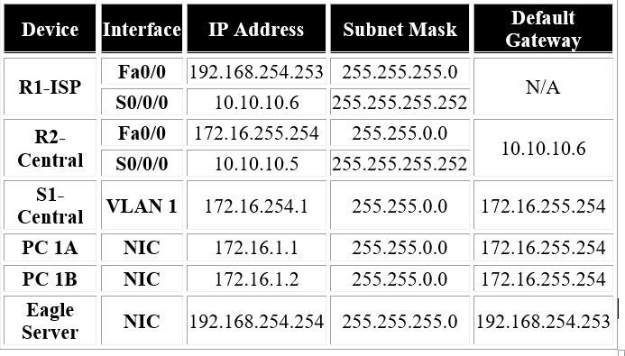 Network monitor of network diagram by looking the network layers ip address table ccuart Image collections