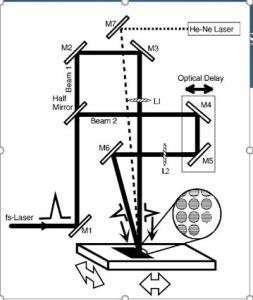 Experimental setup for hologram encoding system using FS laser pulse