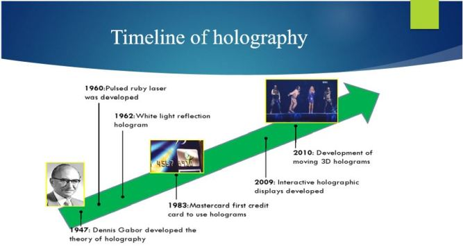 Timeline of Holographic Technology