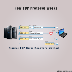 tcp-working procedure