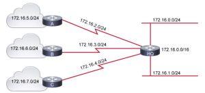 IP subnetting