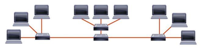 IP Subnetting basic