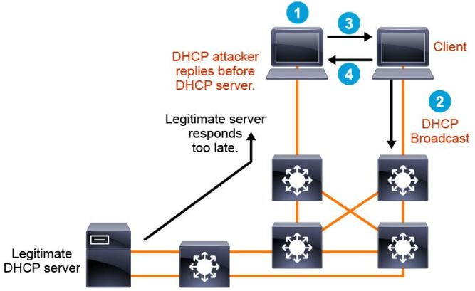 DHCP attack