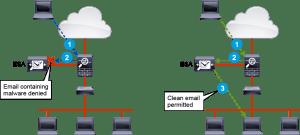 Cisco Email Security Appliance (Cisco ESA)