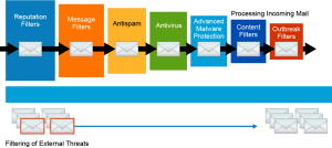 Incoming Mail Processing
