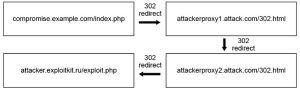 HTTP 302 Cushioning