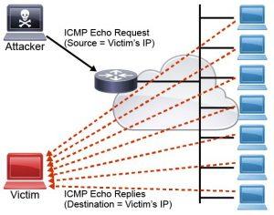 ICMP Vulnerabilities