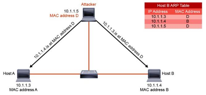 About Man-in-the-Middle Attacks