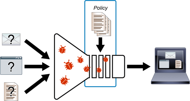 Network-Based Malware Protection