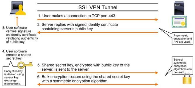 Basic of SSL / TLS