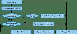 intrusion analysis workflow