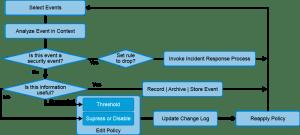 Incident response processes