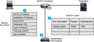 NetFlow is used as a network security tool